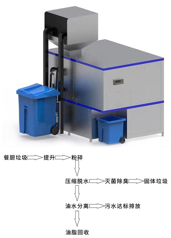 大小型机械式餐饮垃圾减量设备技术